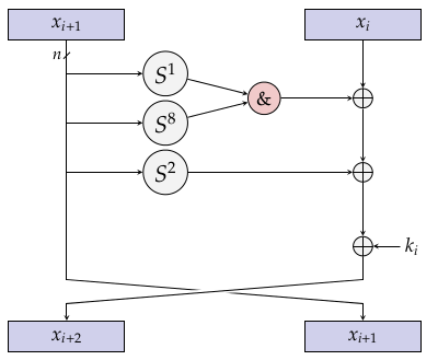 CryptoLUX > Lightweight Block Ciphers